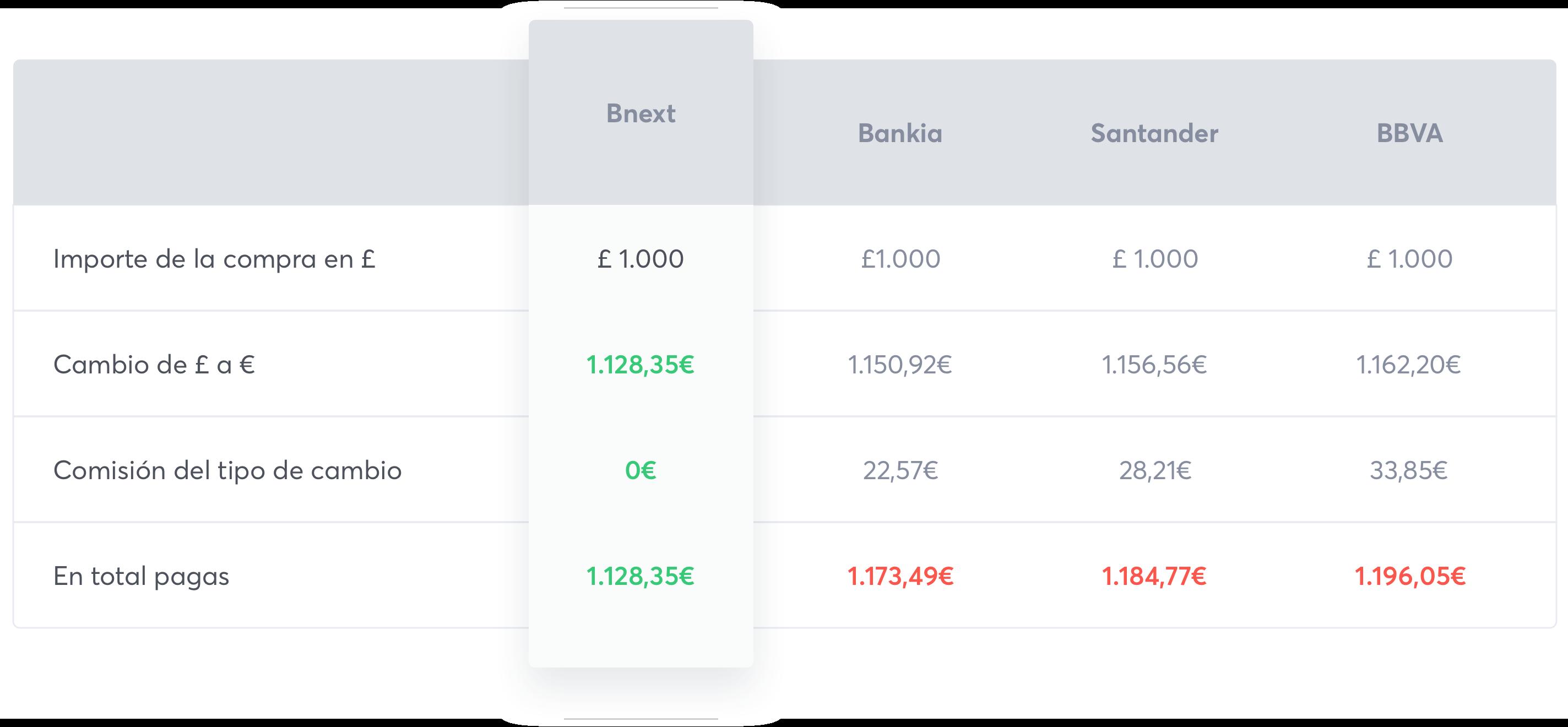 Comparativa con los bancos